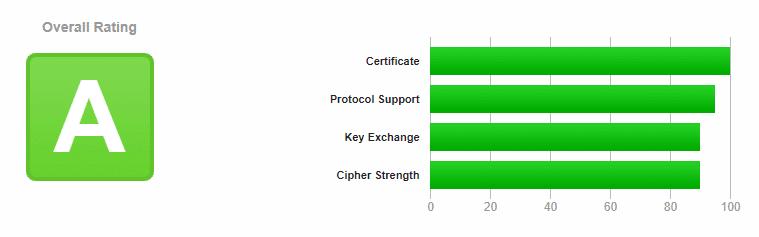 Certificat validé avec la note A