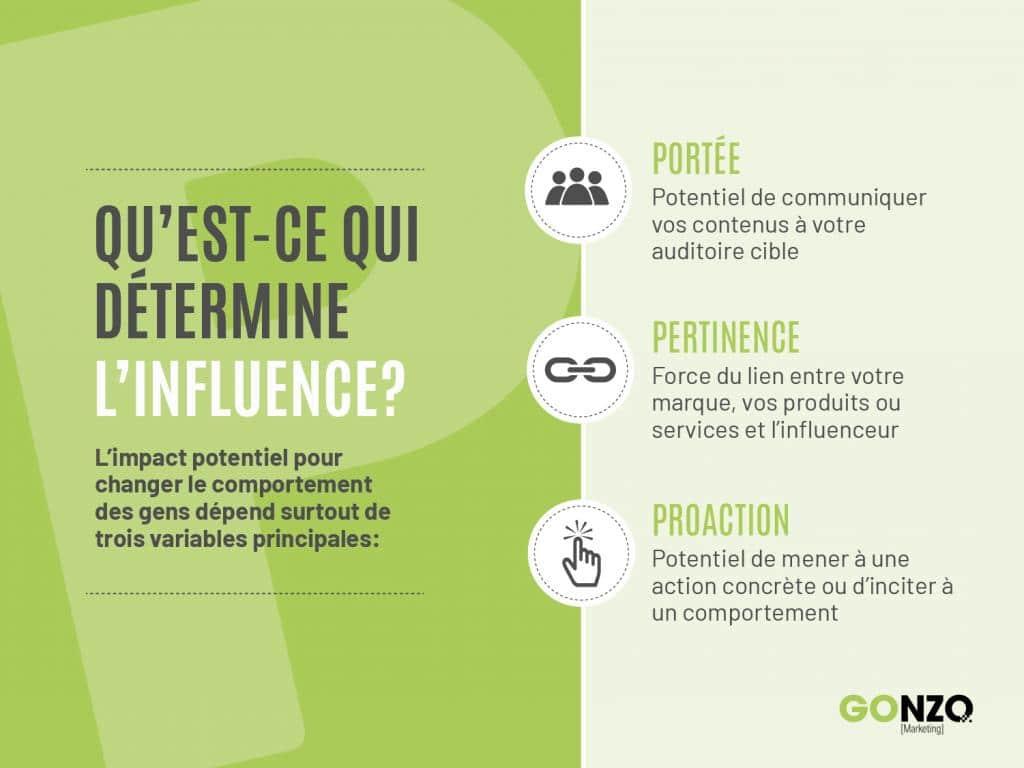 Les trois P qui déterminent l'impact potentiel d'un influenceur
