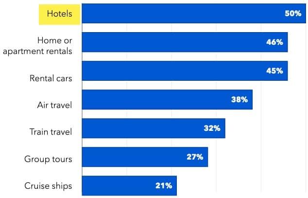 Niveau de confort face à des prestations touristiques