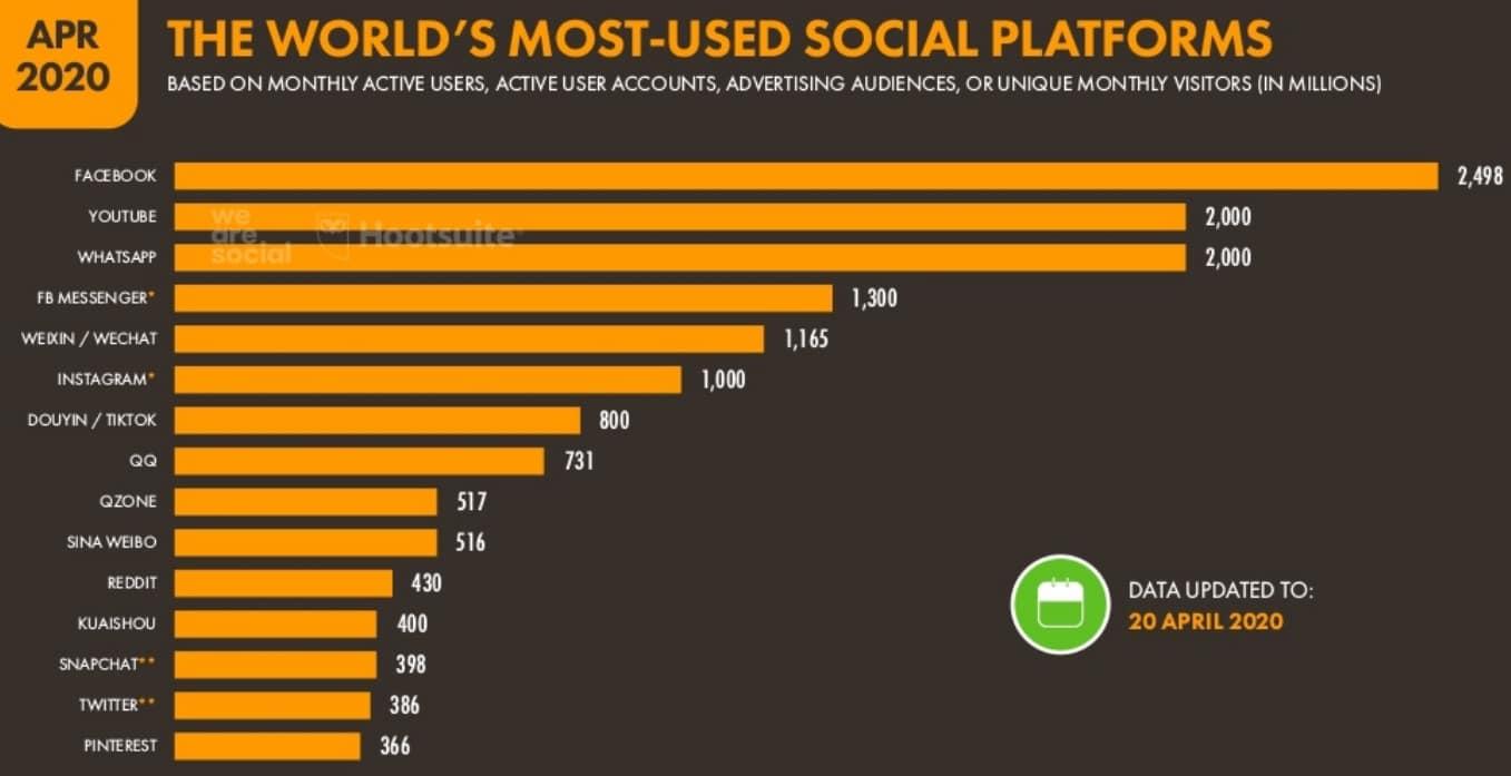Médias sociaux les plus populaires au monde