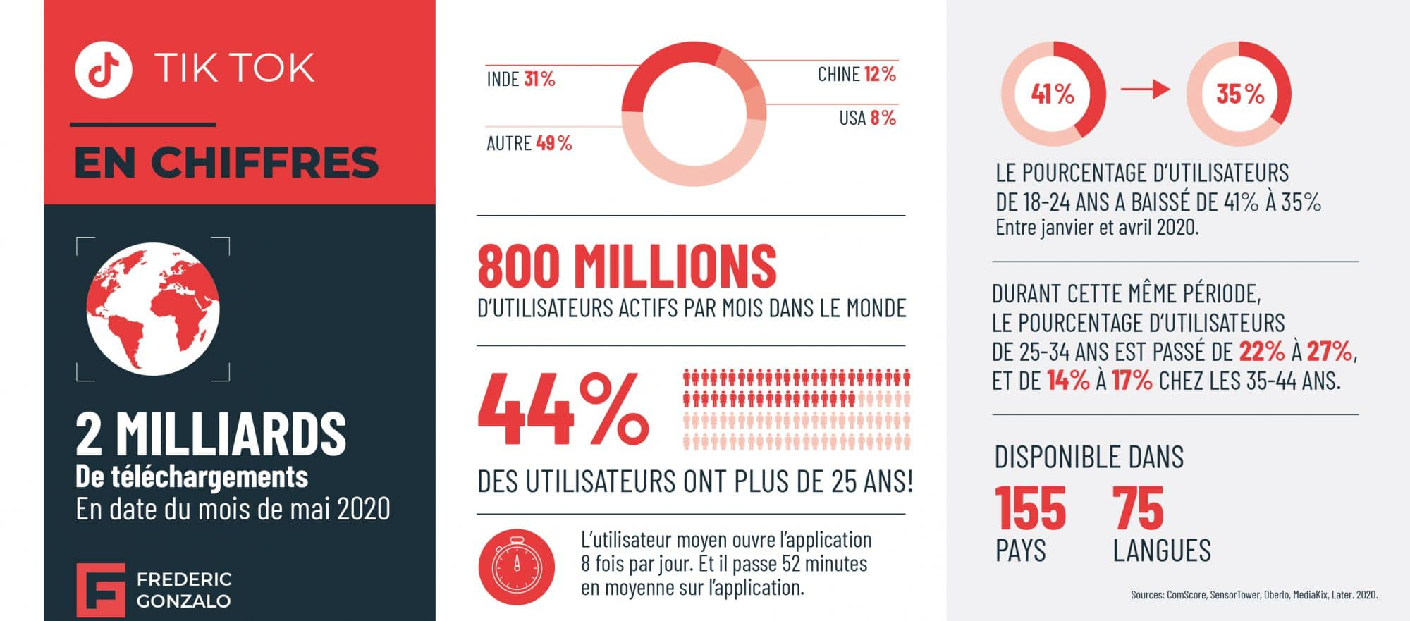Statistiques d'utilisation de TikTok, juin 2020