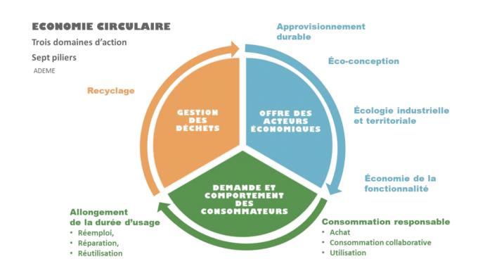Schéma de l'économie circulaire proposé par l'Ademe
